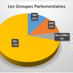 Groupe parlementaire
